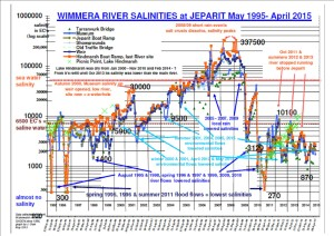 Jeparit Waterwatch Salinity Graph 19952015